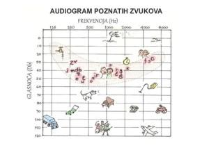 audiogram poznatih zvukova